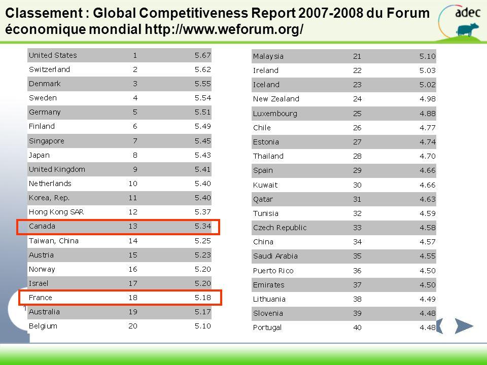 Classement : Global Competitiveness Report 2007-2008 du Forum économique mondial http://www.weforum.org/