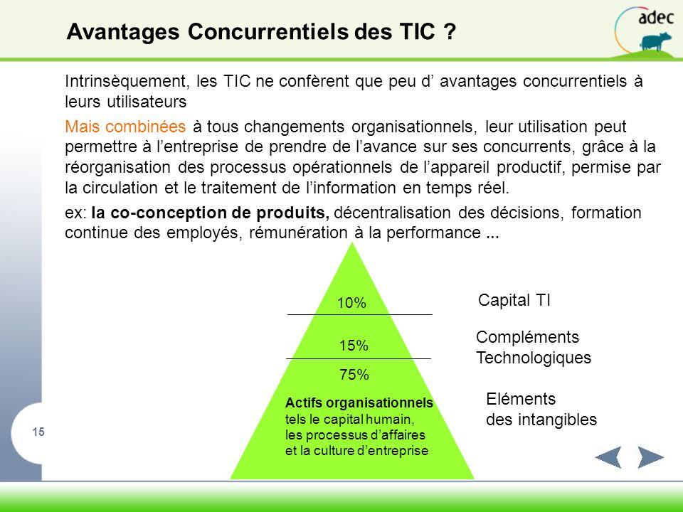 Avantages Concurrentiels des TIC