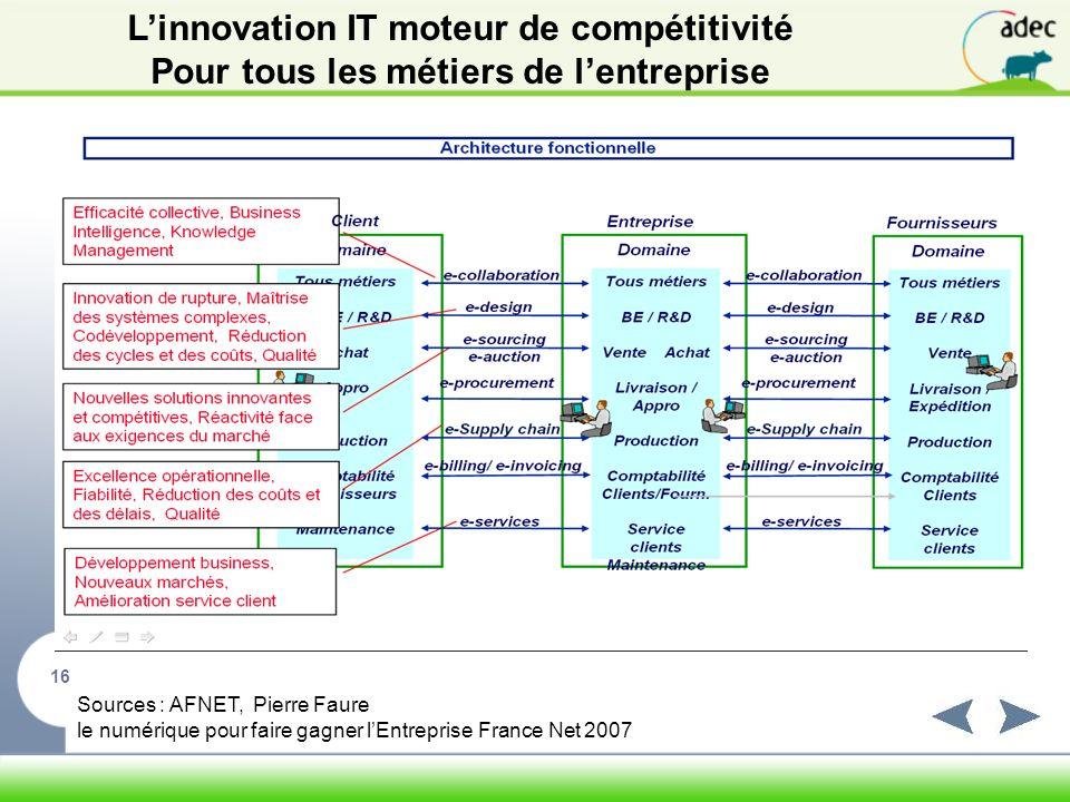 L'innovation IT moteur de compétitivité