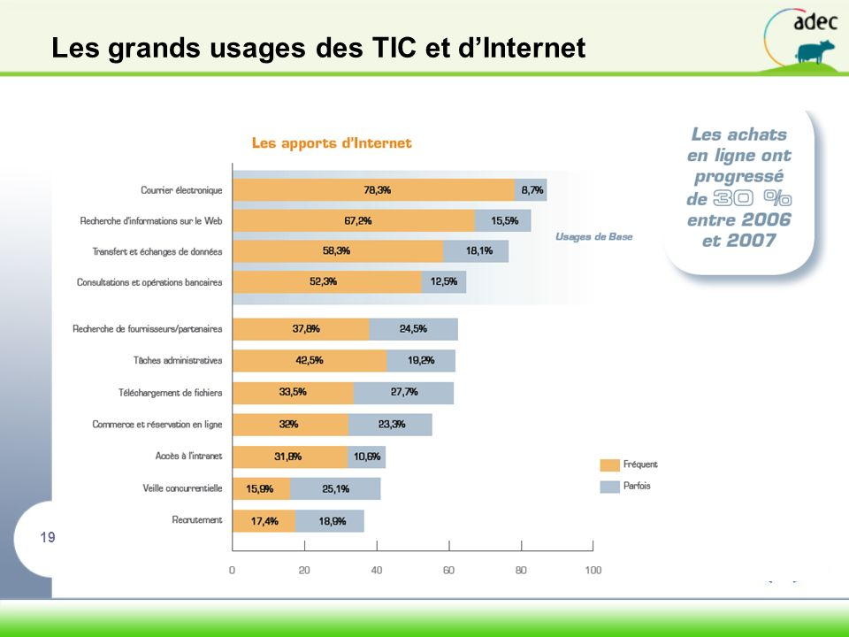 Les grands usages des TIC et d'Internet