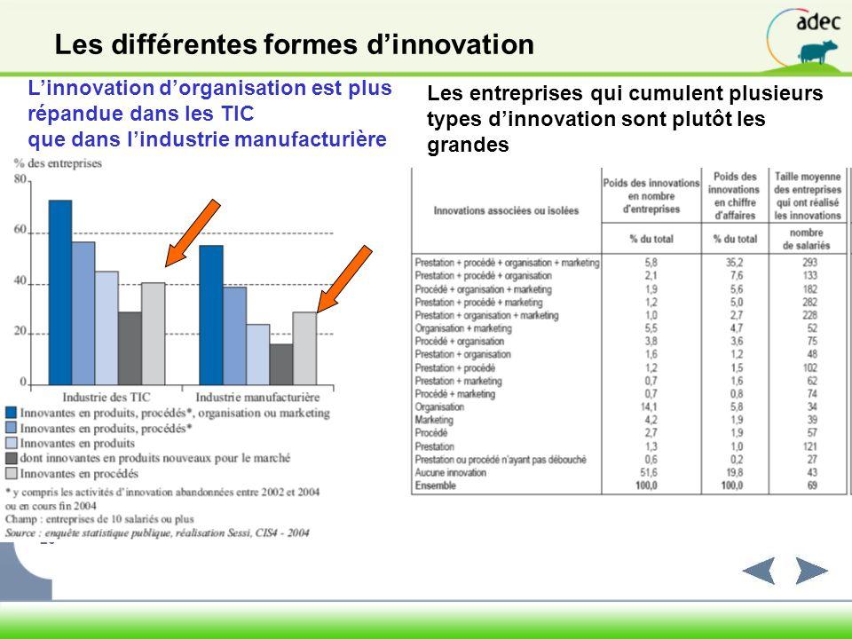 Les différentes formes d'innovation
