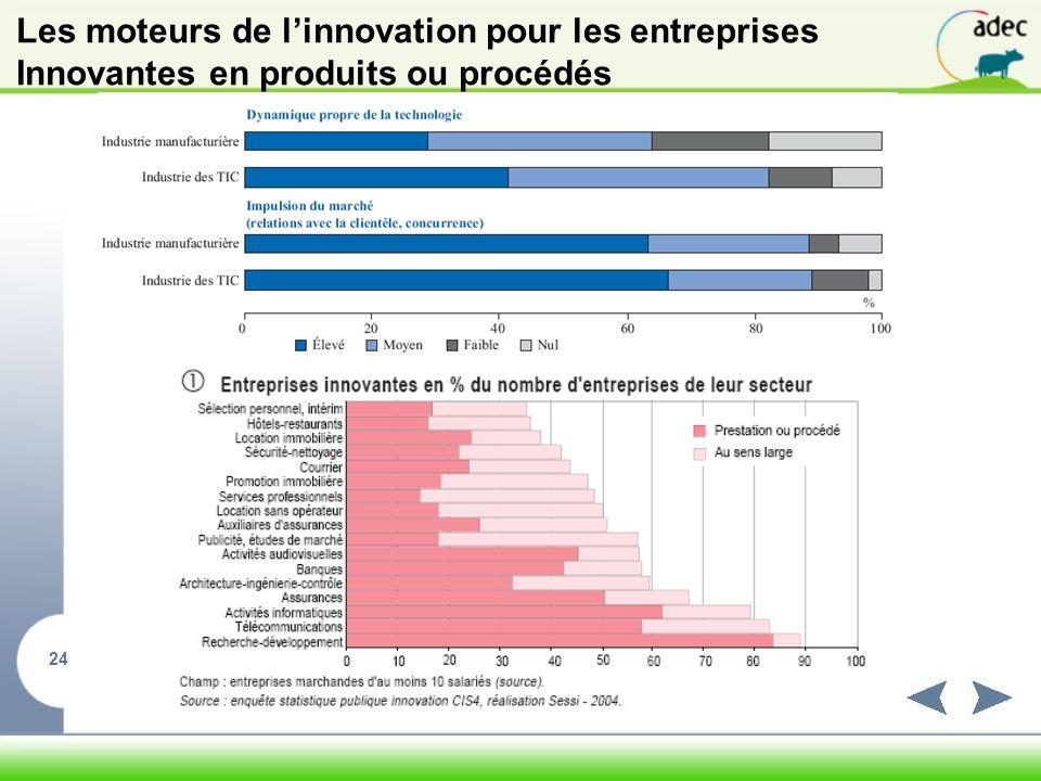 Les moteurs de l'innovation pour les entreprises