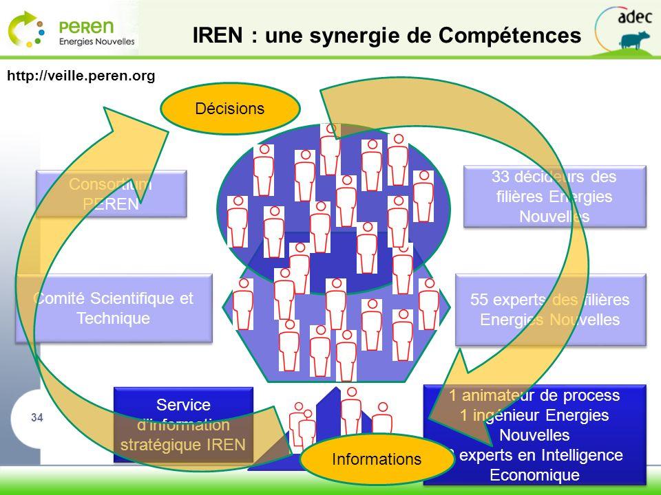 IREN : une synergie de Compétences