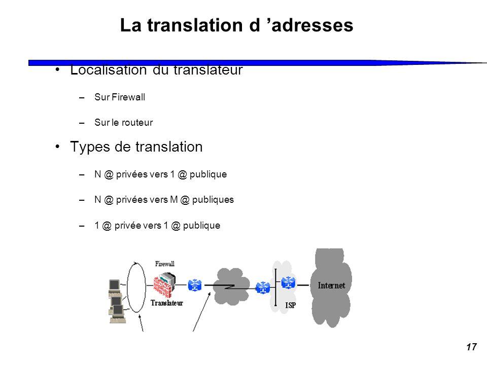 La translation d 'adresses