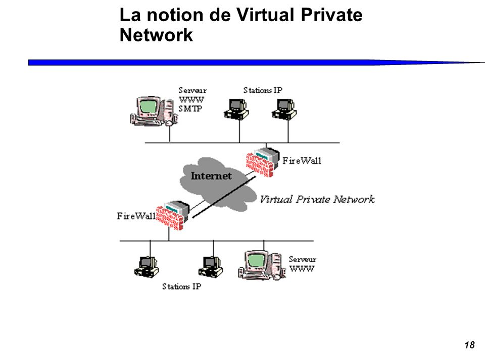 La notion de Virtual Private Network