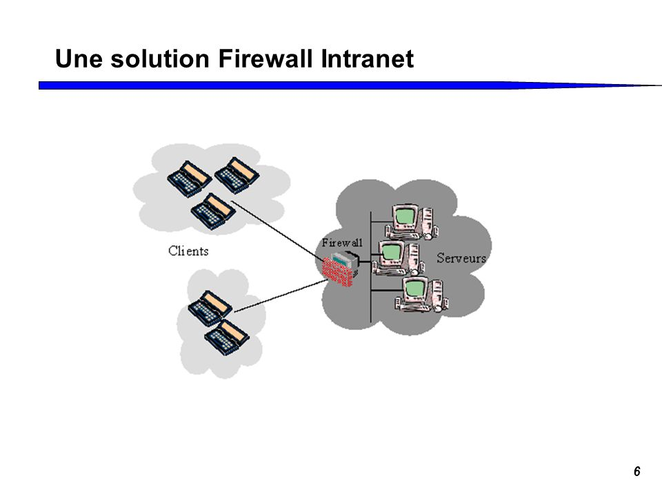 Une solution Firewall Intranet