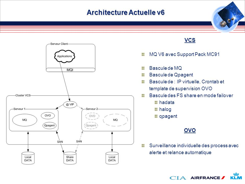 Architecture Actuelle v6
