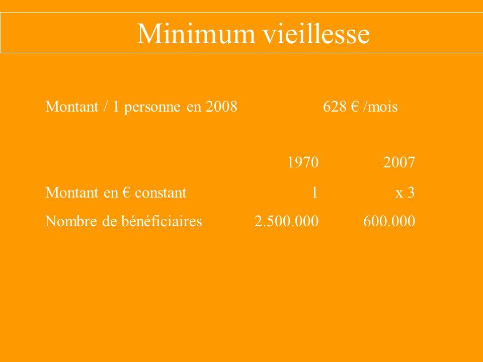 Minimum vieillesse 1970 2007 Montant / 1 personne en 2008 628 € /mois