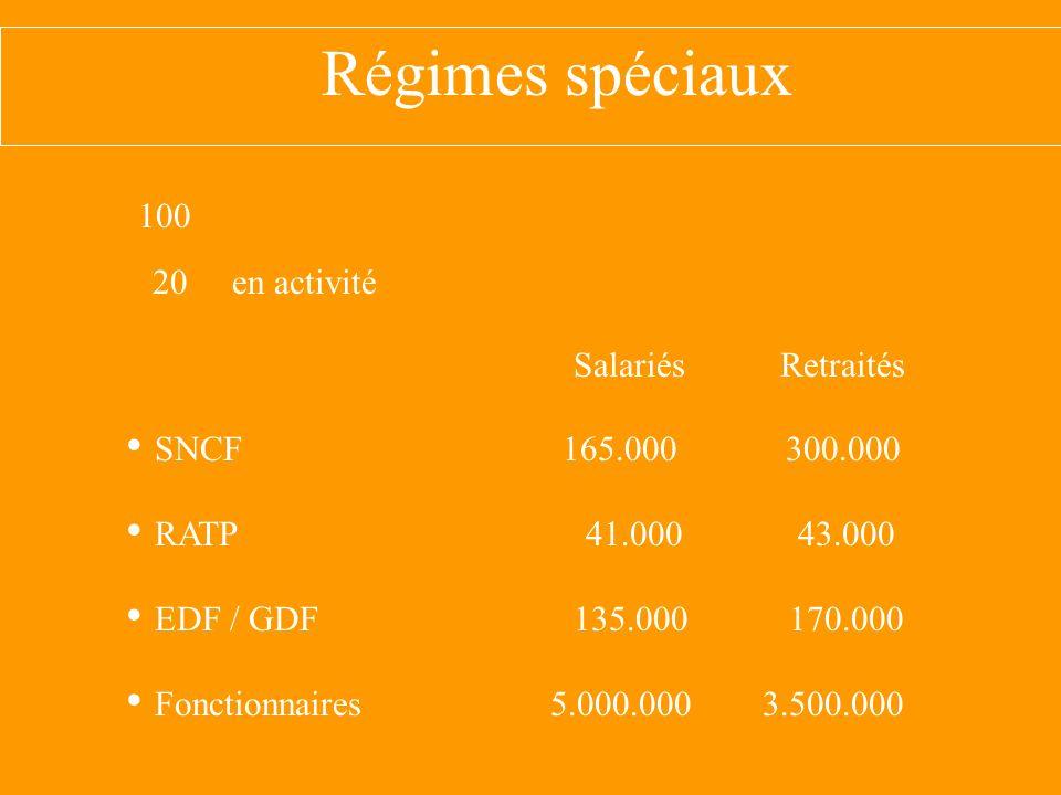 Régimes spéciaux 100 Salariés Retraités SNCF 165.000 300.000