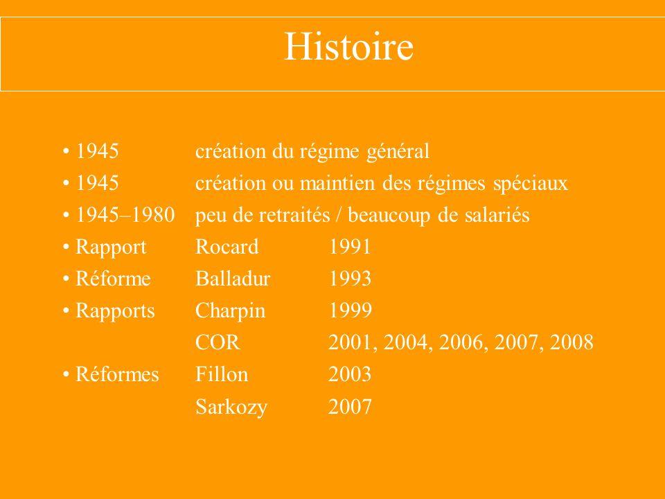 Histoire 1945 création du régime général