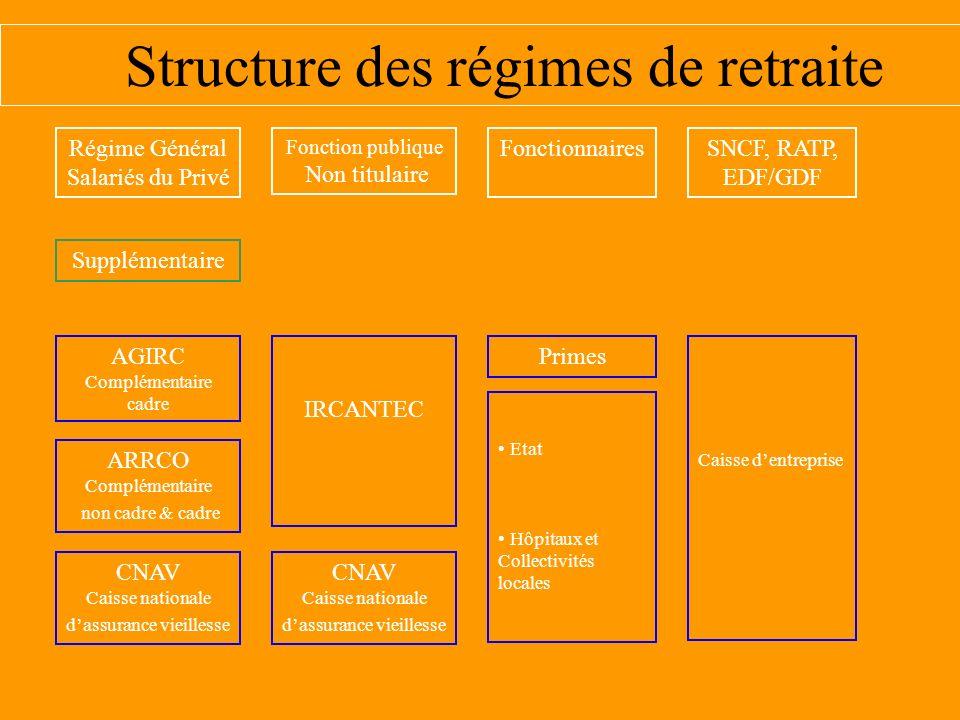 Structure des régimes de retraite
