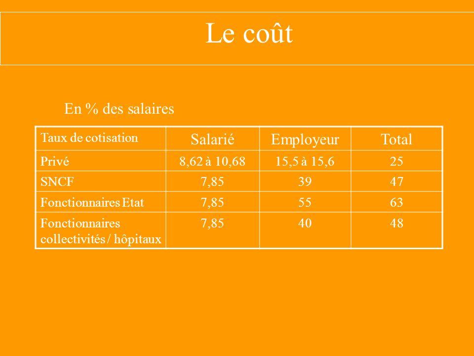 Le coût En % des salaires Salarié Employeur Total Taux de cotisation