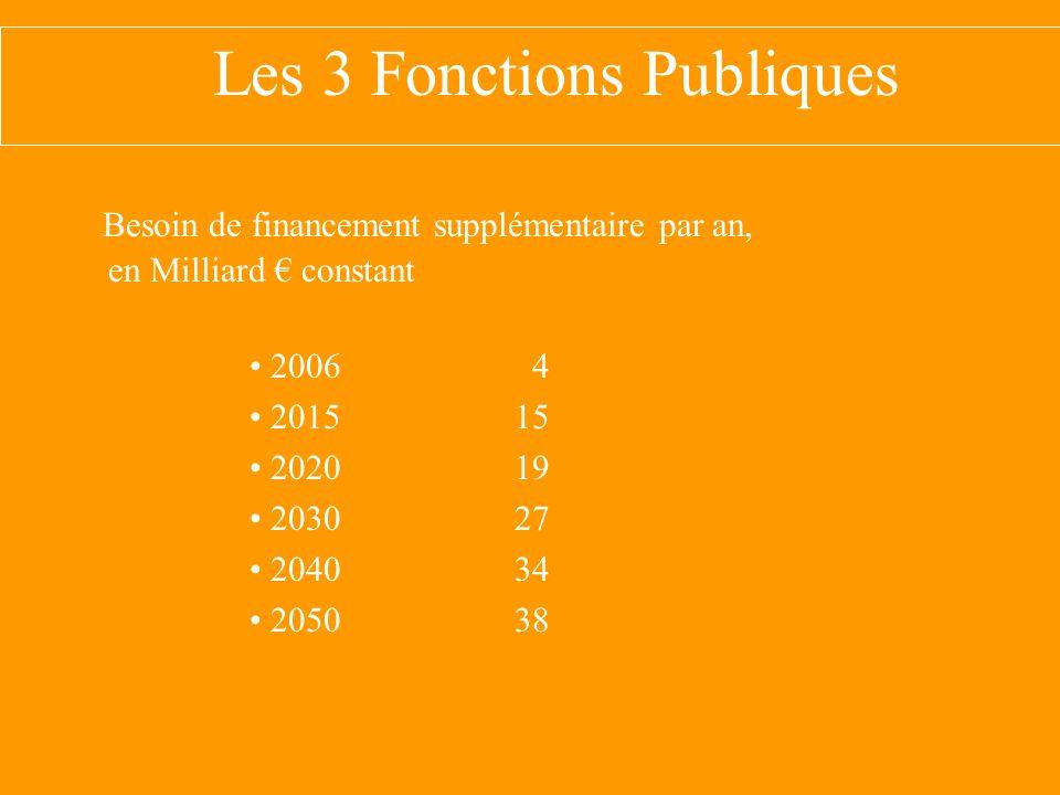 Les 3 Fonctions Publiques