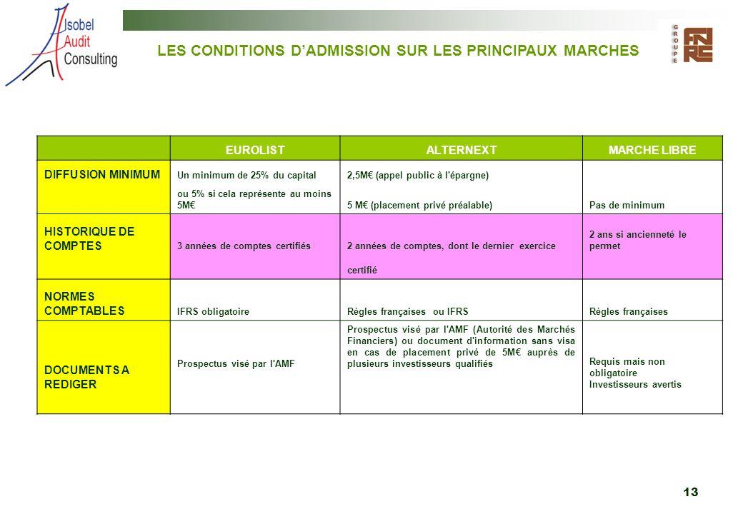 LES CONDITIONS D'ADMISSION SUR LES PRINCIPAUX MARCHES