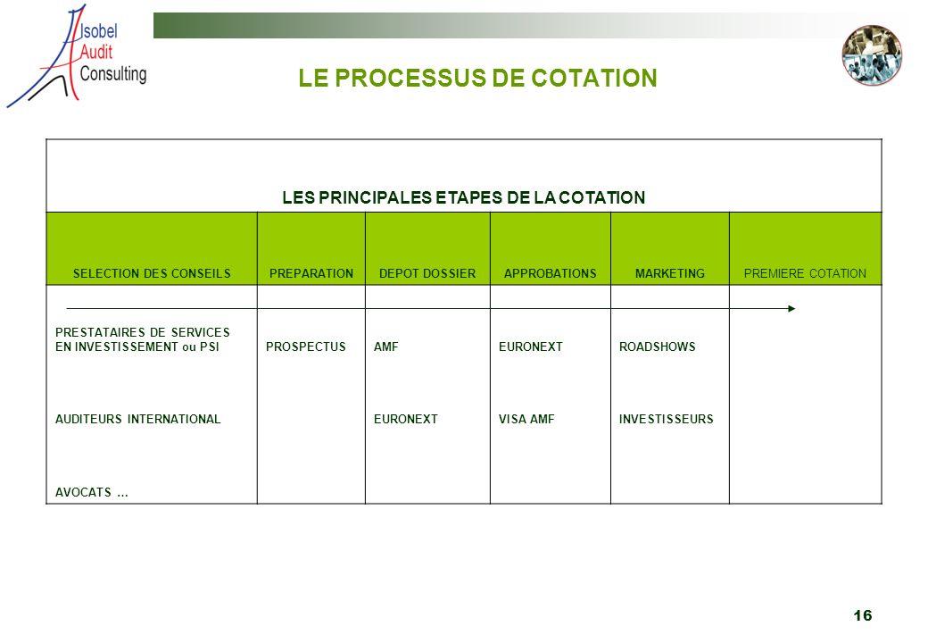 LE PROCESSUS DE COTATION