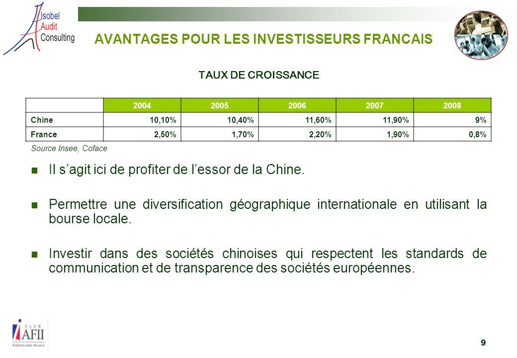 AVANTAGES POUR LES INVESTISSEURS FRANCAIS
