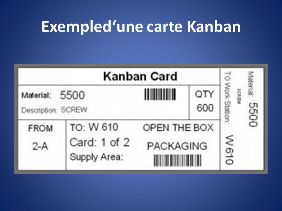 Exempled'une carte Kanban