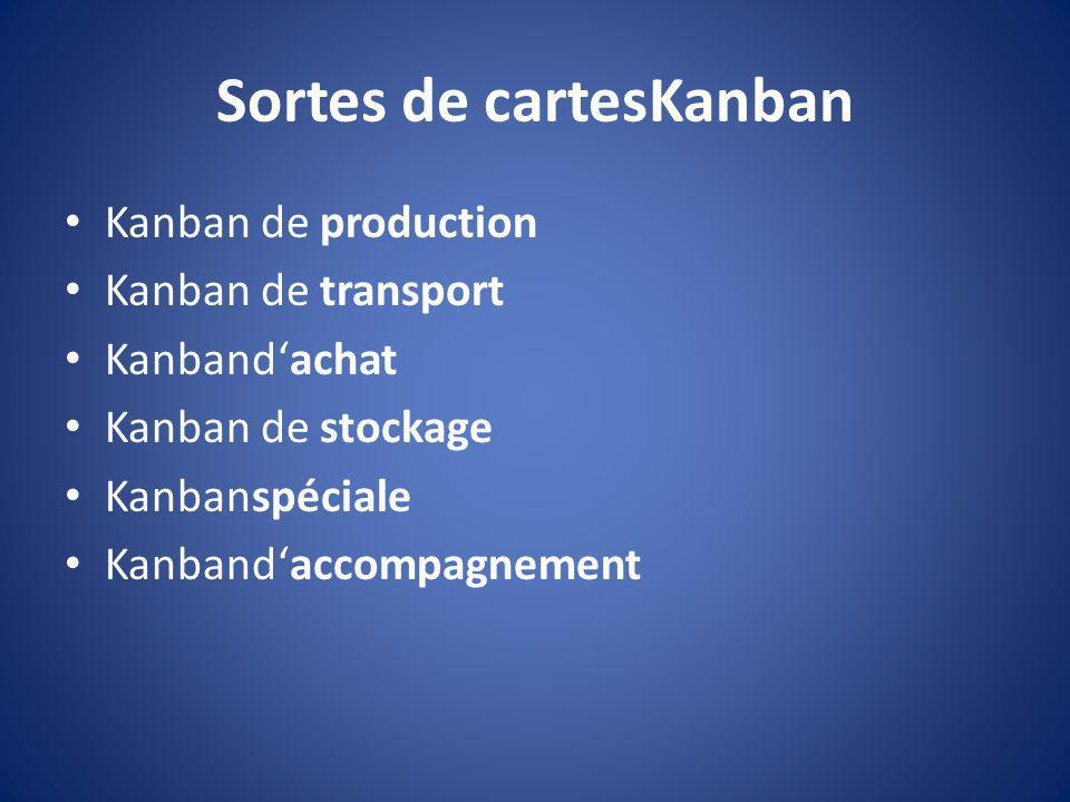 Sortes de cartesKanban
