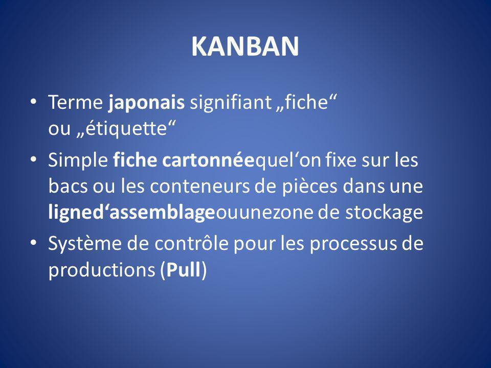 """KANBAN Terme japonais signifiant """"fiche ou """"étiquette"""