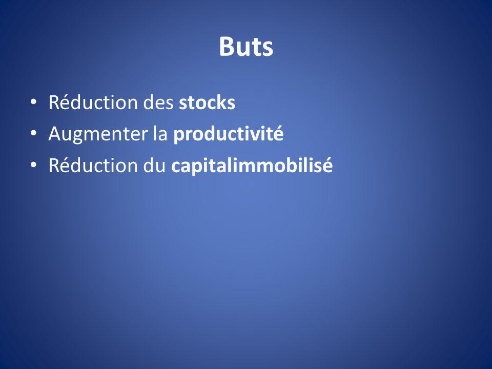 Buts Réduction des stocks Augmenter la productivité