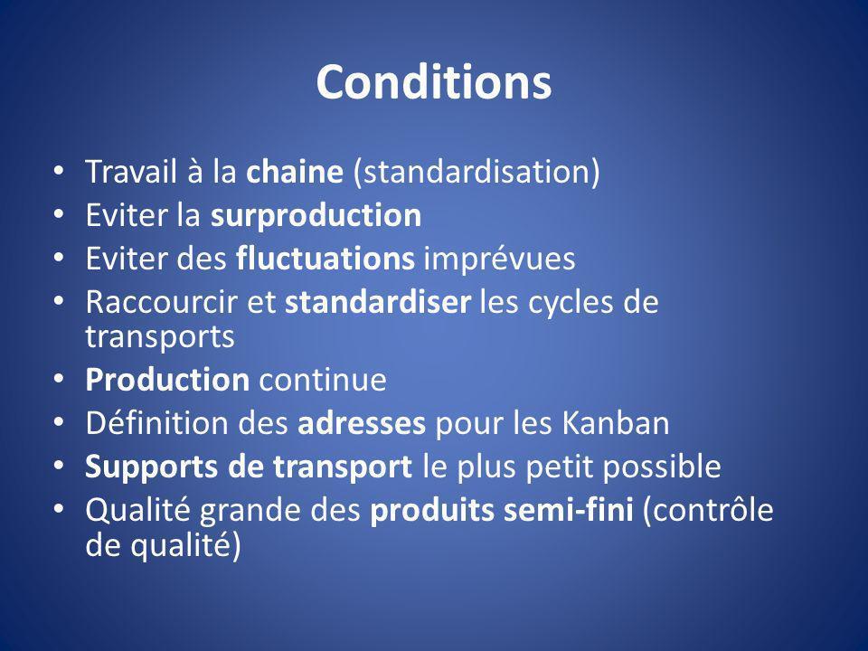 Conditions Travail à la chaine (standardisation)