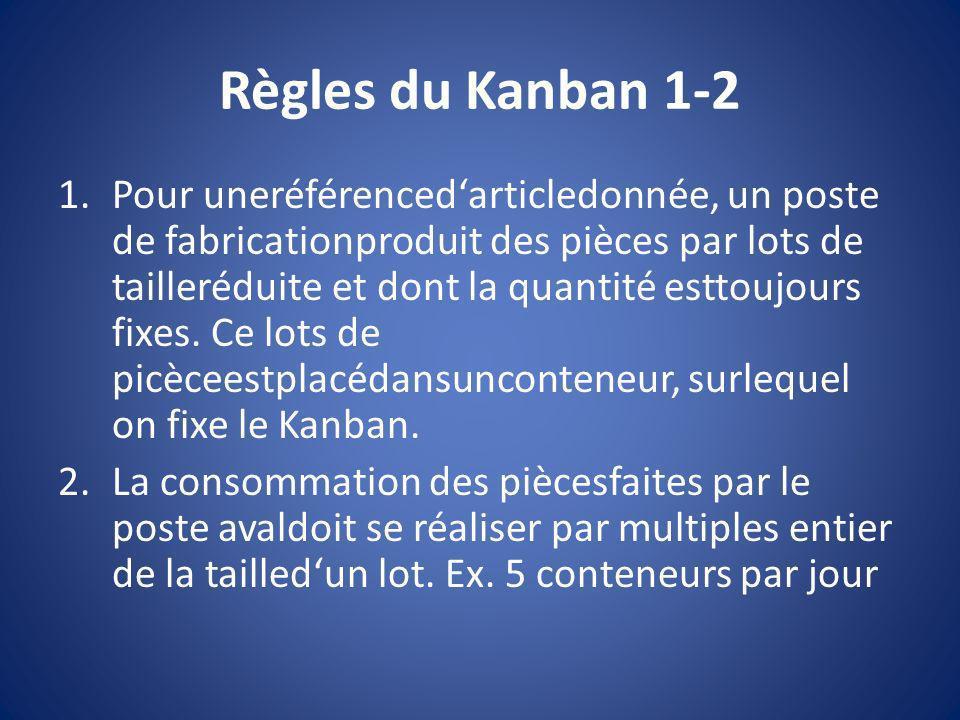 Règles du Kanban 1-2
