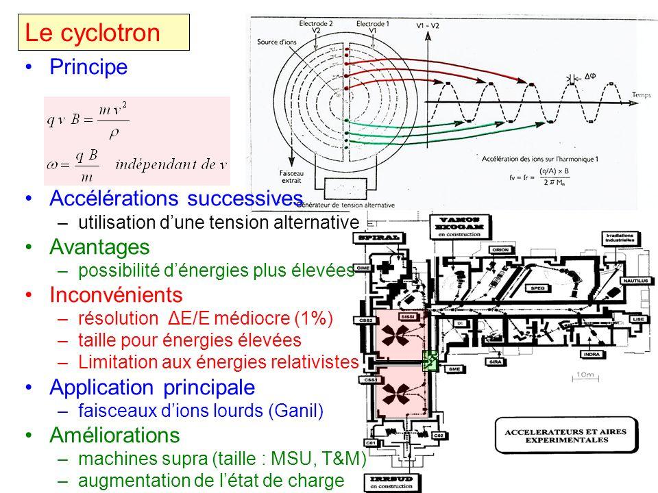 Le cyclotron Principe Accélérations successives Avantages
