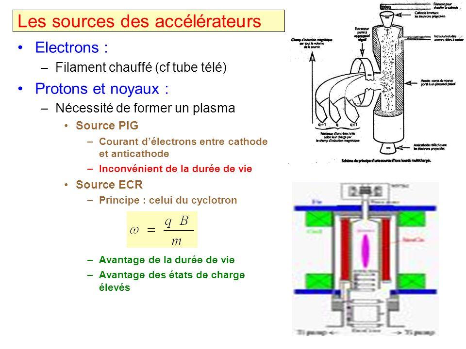 Les sources des accélérateurs