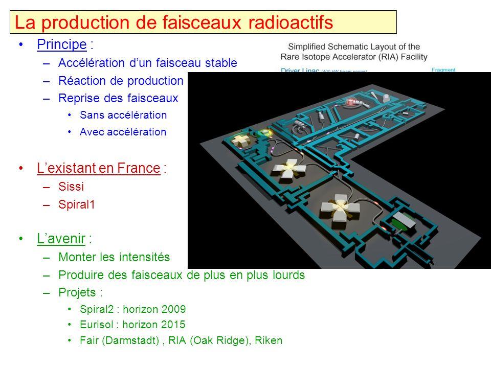 La production de faisceaux radioactifs