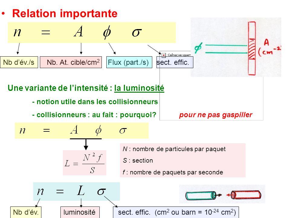 Relation importante Une variante de l'intensité : la luminosité