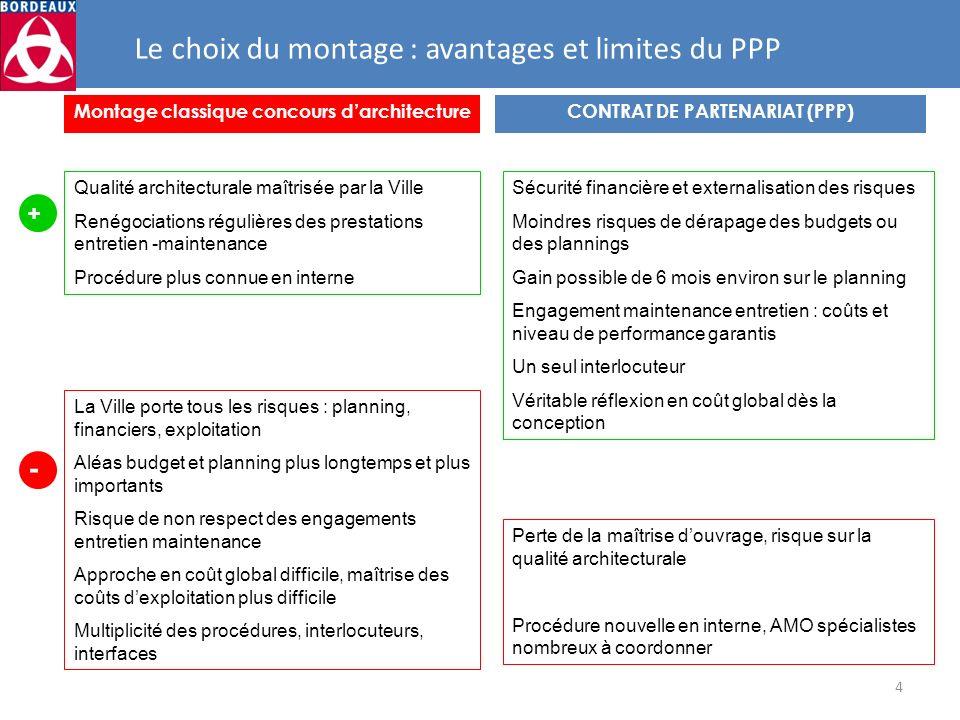 Montage classique concours d'architecture CONTRAT DE PARTENARIAT (PPP)