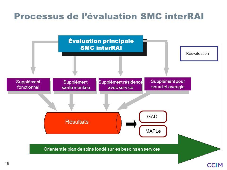 Processus de l'évaluation SMC interRAI