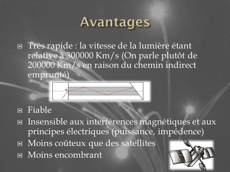 Avantages Très rapide : la vitesse de la lumière étant relative à 300000 Km/s (On parle plutôt de 200000 Km/s en raison du chemin indirect emprunté)