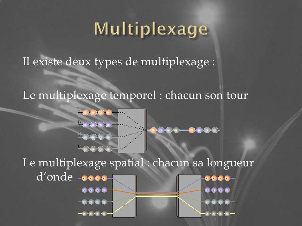 Multiplexage Il existe deux types de multiplexage : Le multiplexage temporel : chacun son tour Le multiplexage spatial : chacun sa longueur d'onde