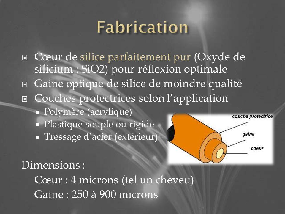 Fabrication Cœur de silice parfaitement pur (Oxyde de silicium : SiO2) pour réflexion optimale. Gaine optique de silice de moindre qualité.
