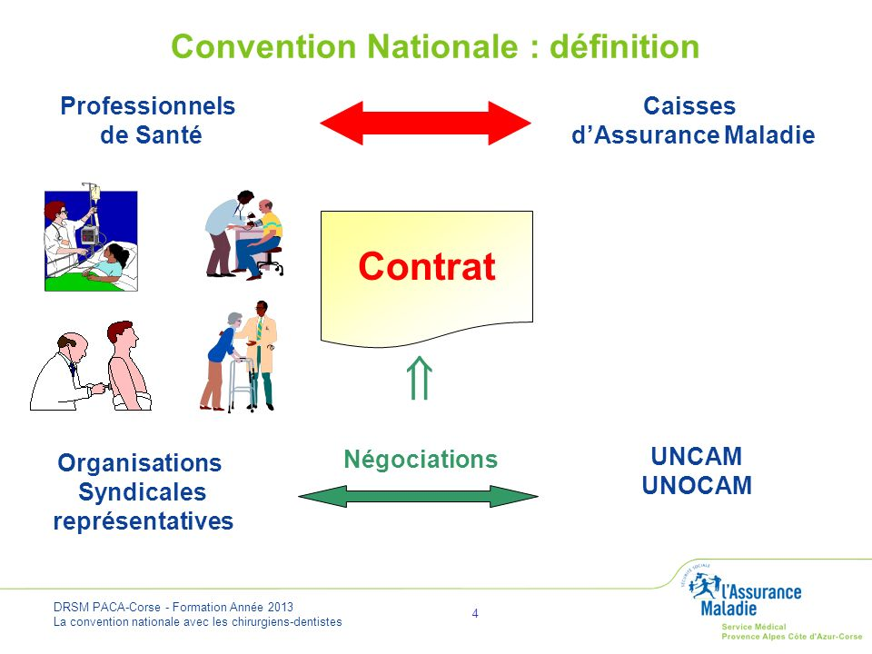 Convention Nationale : définition