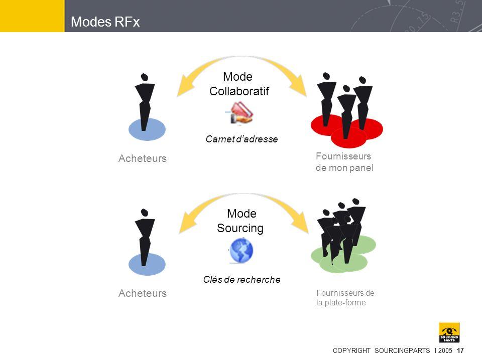 Modes RFx Mode Collaboratif Mode Sourcing Acheteurs Acheteurs