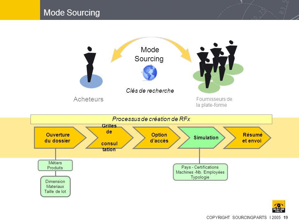 Mode Sourcing Mode Sourcing Acheteurs Clés de recherche