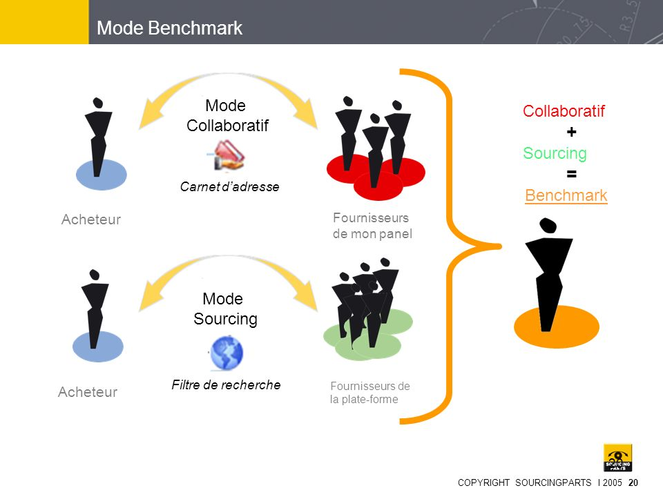 Mode Benchmark Mode Collaboratif Collaboratif Sourcing Mode Sourcing