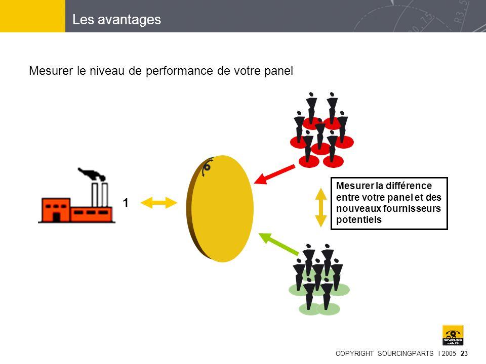 Les avantages Mesurer le niveau de performance de votre panel 1