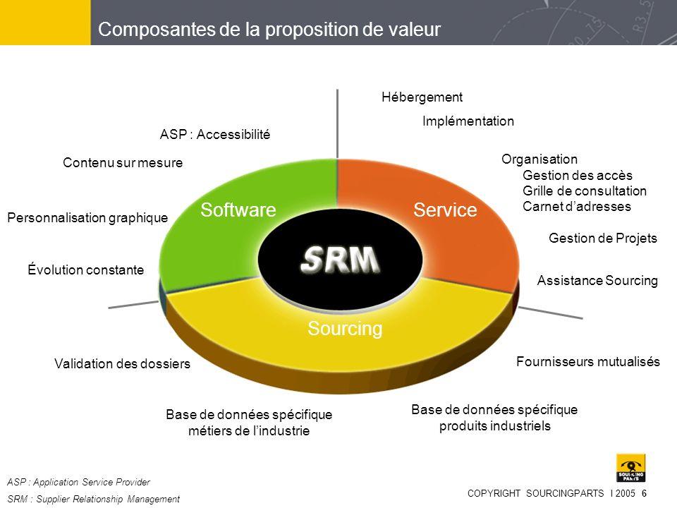 Composantes de la proposition de valeur