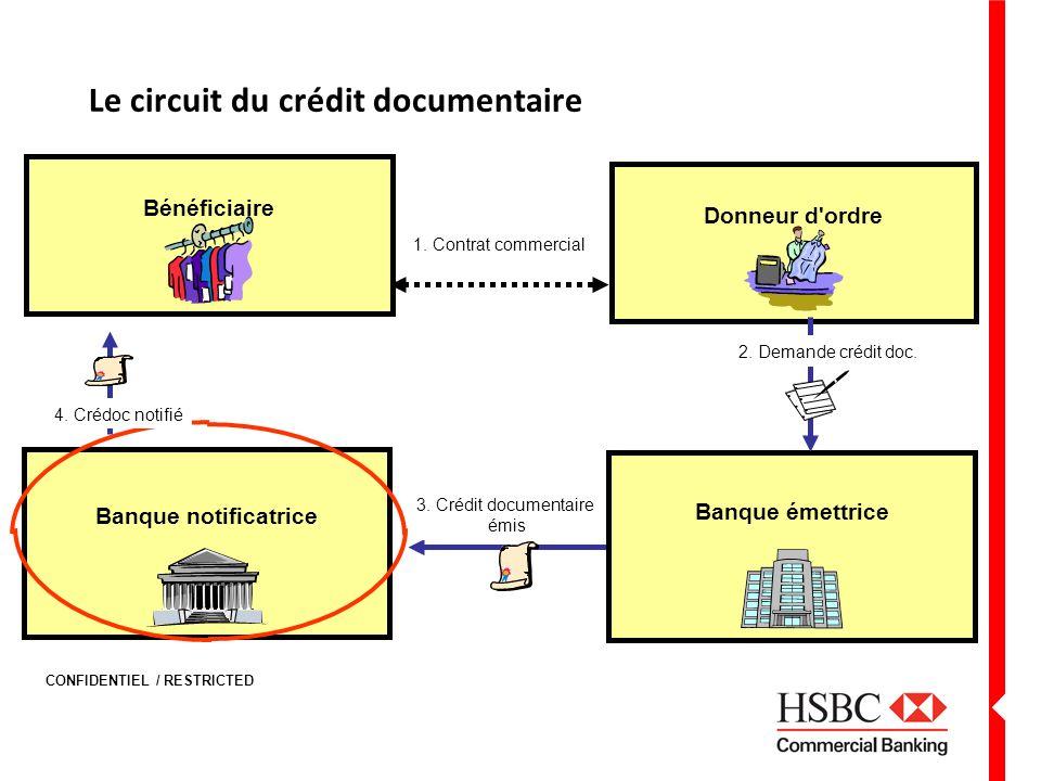 Le circuit du crédit documentaire