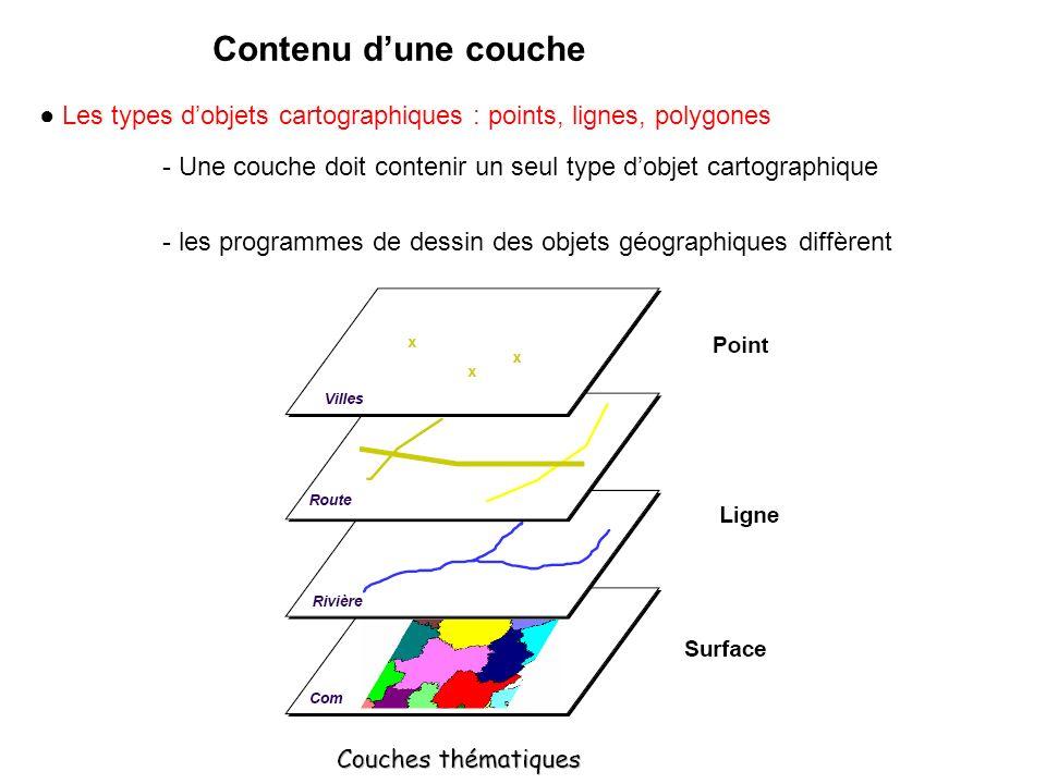 Contenu d'une couche ● Les types d'objets cartographiques : points, lignes, polygones.