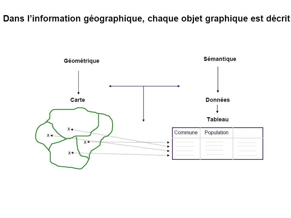 Dans l'information géographique, chaque objet graphique est décrit