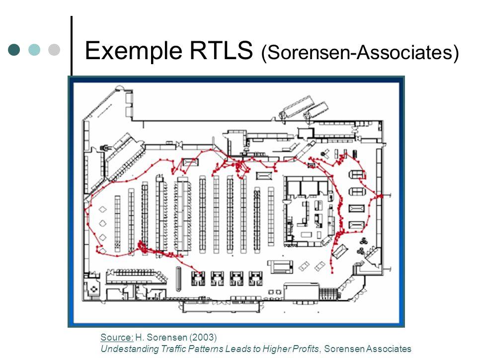Exemple RTLS (Sorensen-Associates)