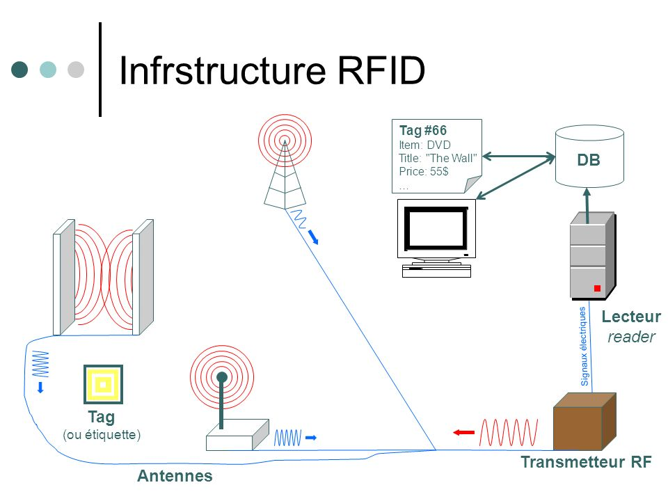 Infrstructure RFID DB Lecteur reader Tag Transmetteur RF Antennes