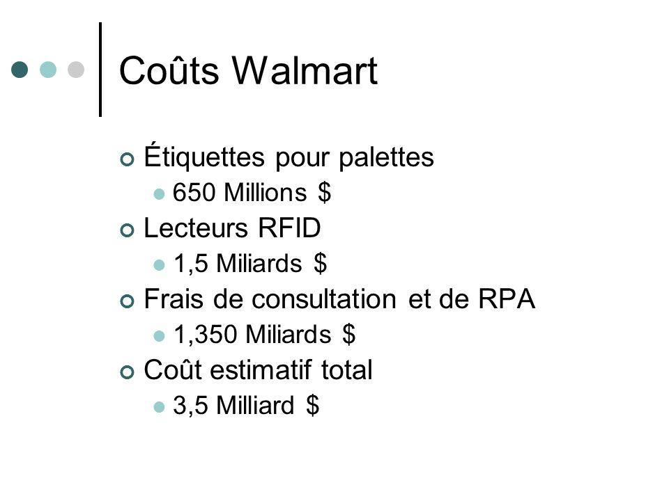 Coûts Walmart Étiquettes pour palettes Lecteurs RFID