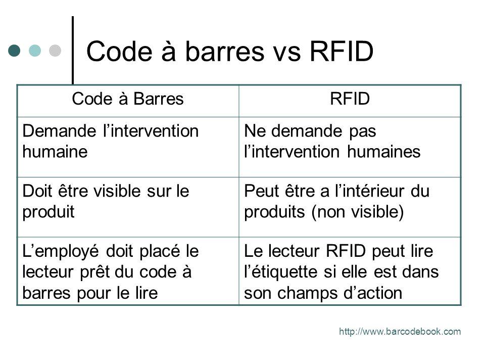 Code à barres vs RFID Code à Barres RFID