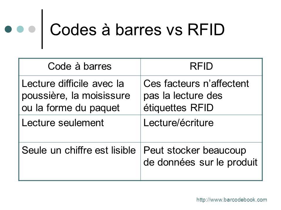 Codes à barres vs RFID Code à barres RFID