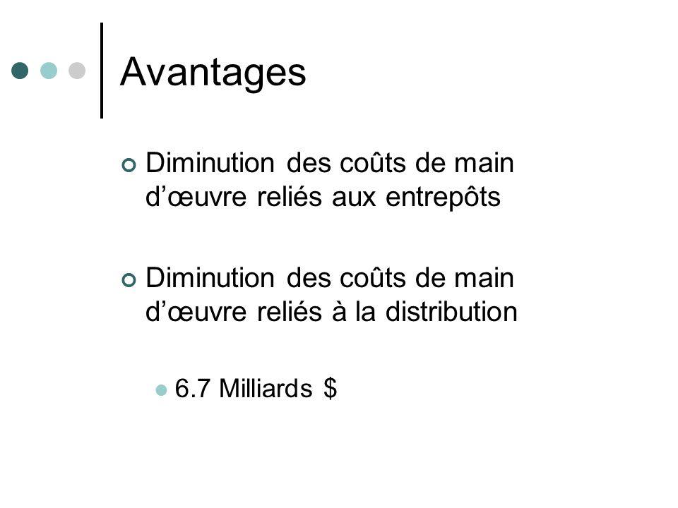 Avantages Diminution des coûts de main d'œuvre reliés aux entrepôts